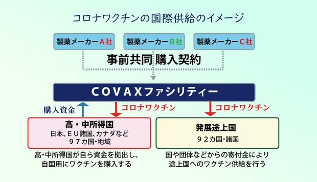 ワクチン供給のイメージ
