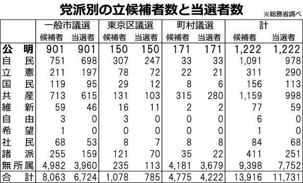 藤一地方選の選挙結果