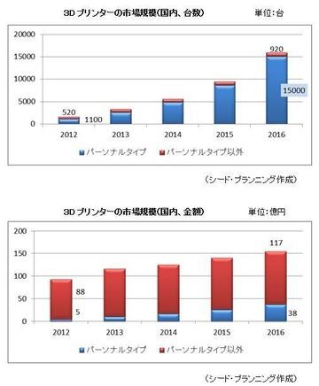 日本国内の3Dプリンタの需要与作
