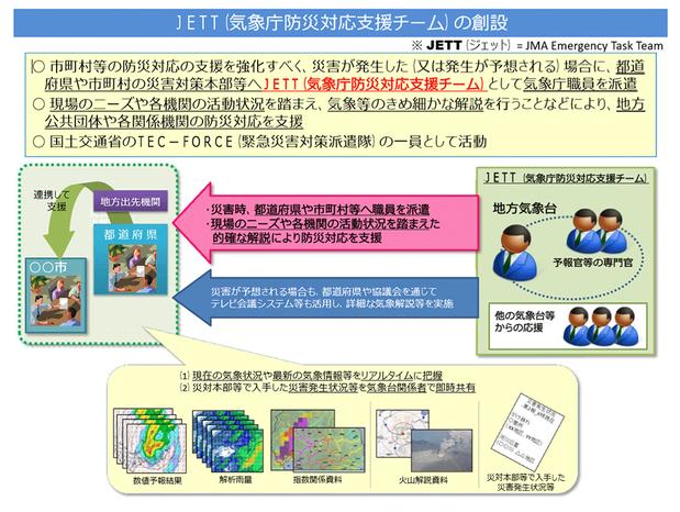 気象庁防災支援チーム