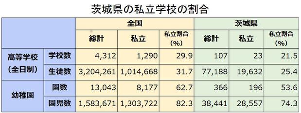 茨城県の私立学校の割合