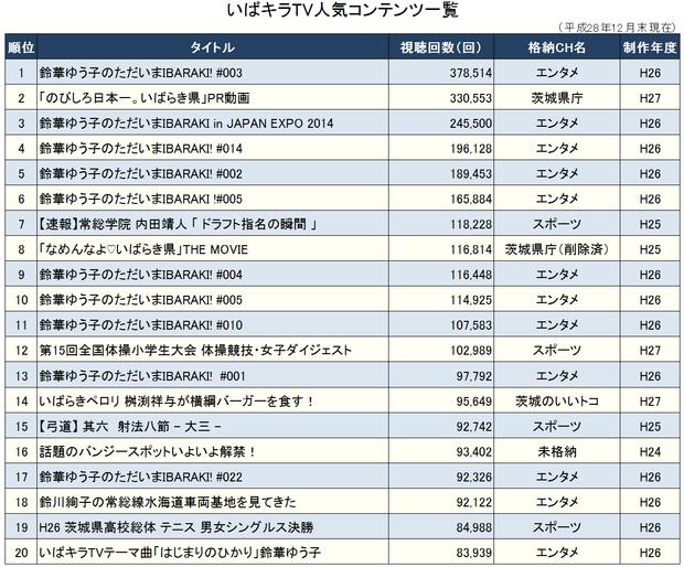 いばキラTV視聴回数ベスト20