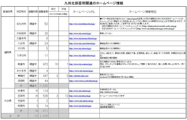 九州北部豪雨市町村のネット対応