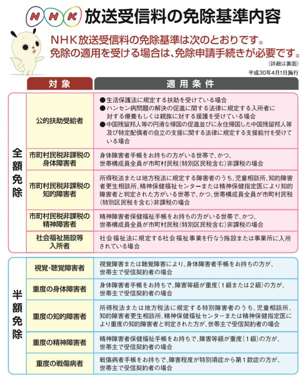 NHK受信料の減免