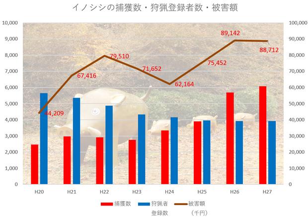 茨城県のイノシシ被害
