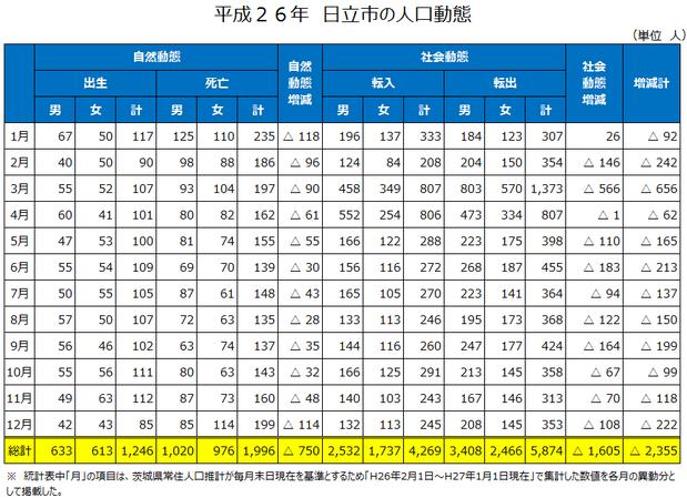 平成26年日立市の人口動態