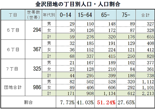 金沢団地の高齢化率