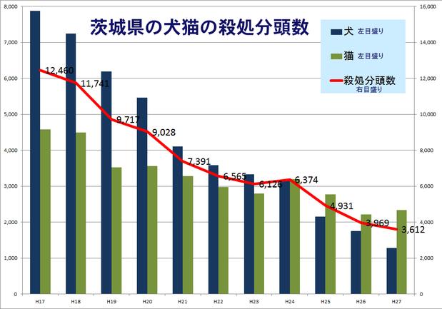 茨城県の犬猫の殺処分数