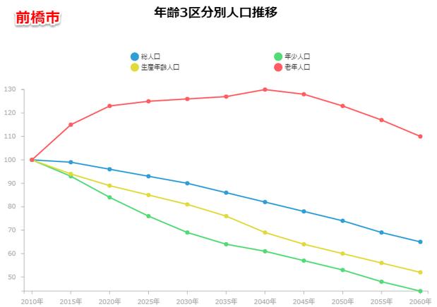 前橋市の人口予測