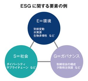 ESG投資の要素