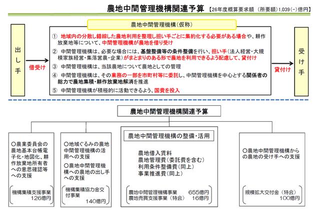 農地中間管理機構関連の概算要求