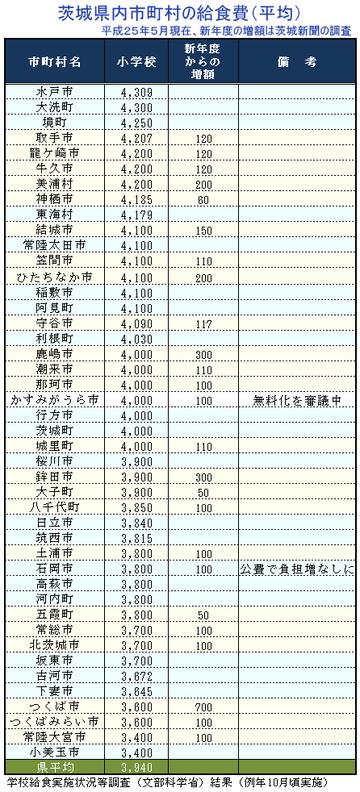 茨城県内の市町村の給食費