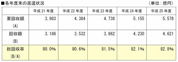 奨学金の返済率