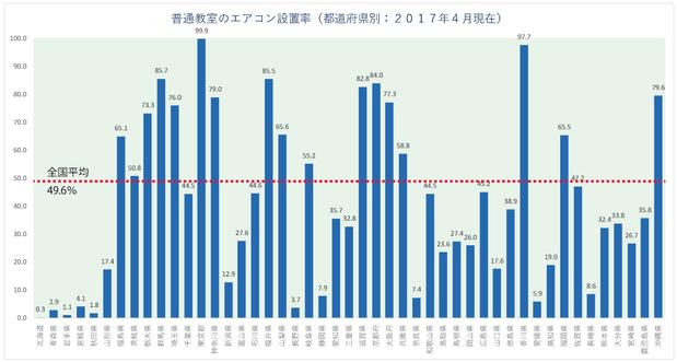全国都道府県別エアコン設置率