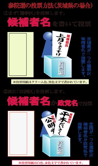 参議院 選挙 投票 用紙