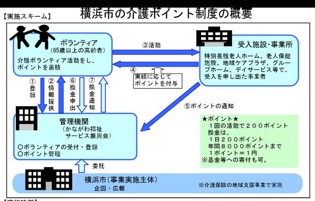 横浜市の介護ポイント制度の概要