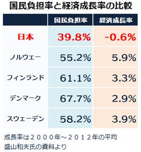 社会保障の国民負担率と経済成長率