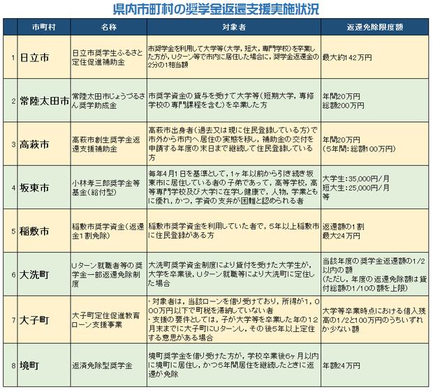 茨城県内市町村の給付型奨学金制度