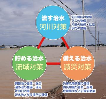 総合的治水のイメージ