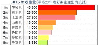 全国のメロン主要生産県
