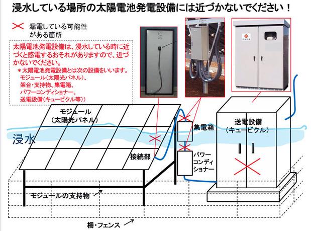 水没した太陽光発電パネルに関する注意事項