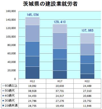 茨城県の建設労働者数
