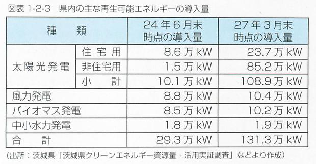 再生可能エネルギーの推移