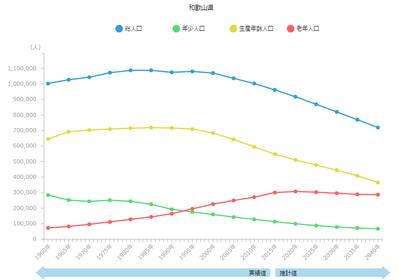 和歌山県の人口想定