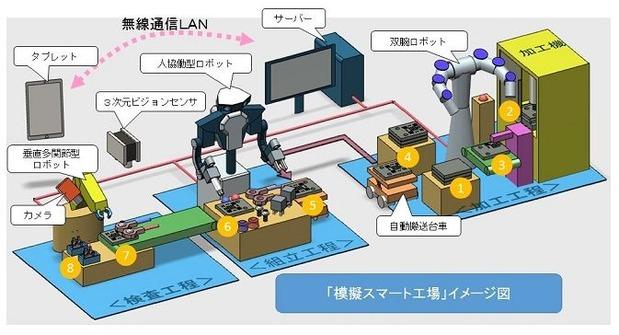 模擬スマート工場の概要