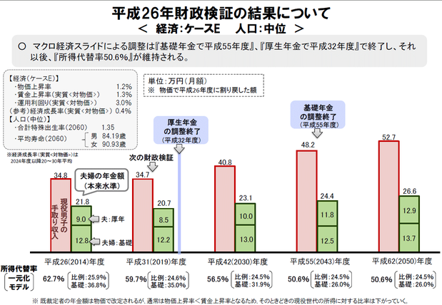 年金の所得代替率