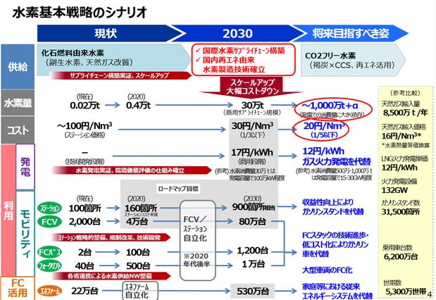 水素基本戦略のシナリオ