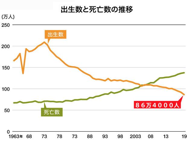 出生数の推移