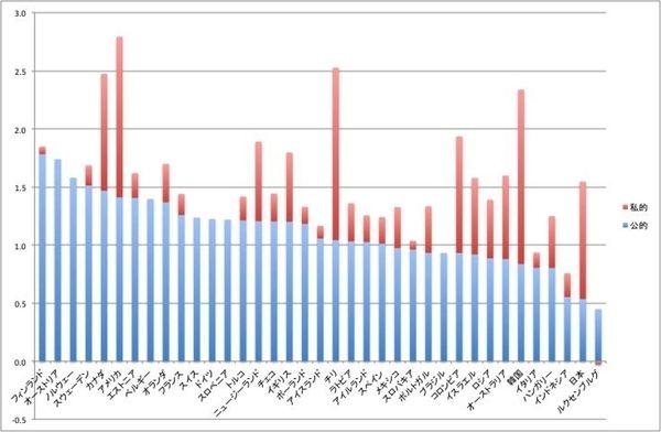 図1:GDPに対する高等教育費の公的支出の割合