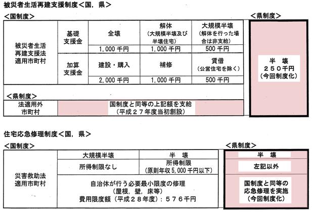 茨城県の新たな自然災害支援制度