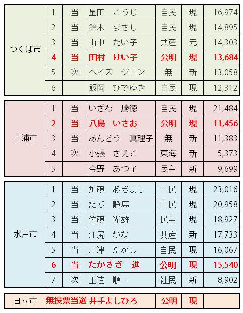 2014県議選選挙結果