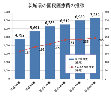 茨城県の国民医療費