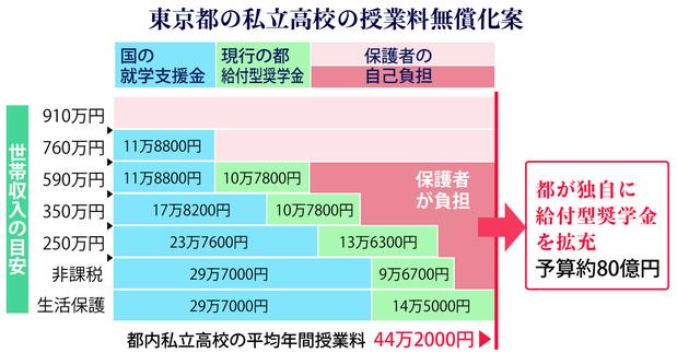 東京都の私立高校授業無償化