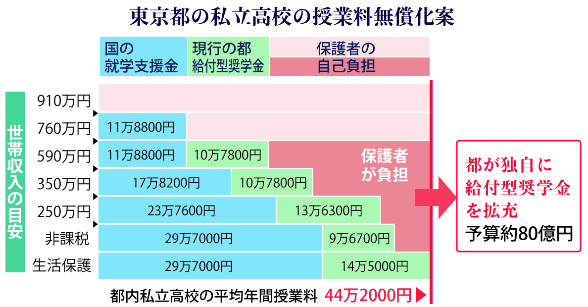 料 高校 無償 化 授業 【熊本県】私立高校の学費と2020年度からの私立高校実質無償化|熊本県 最新入試情報|進研ゼミ