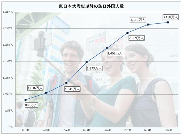 外国人観光客の推移