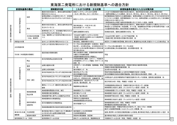 東海第二発電所 新規制基準適合性に係る申請の概要についてページ_3