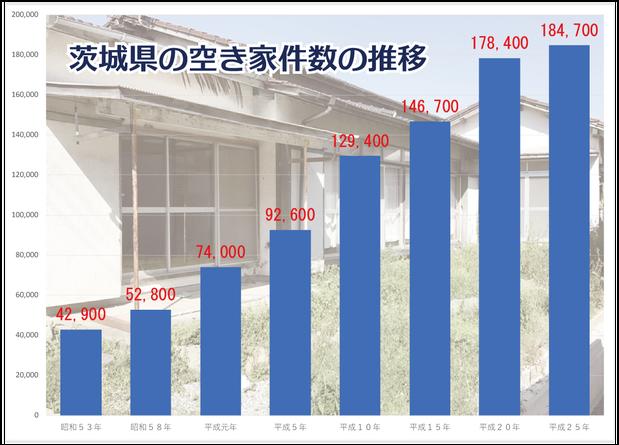 茨城県の空き家件数の推移