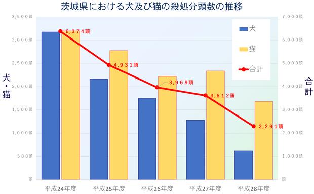 茨城県の犬猫の殺処分頭数