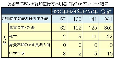 茨城県における認知症行方不明者に係わるアンケート結果