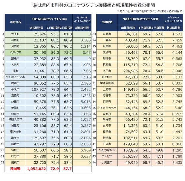 茨城県の市町村別接種率と新規陽性者数