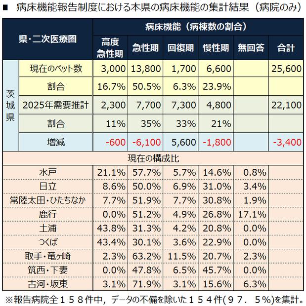 病床機能報告制度における本県の病床機能の集計結果(病院のみ)