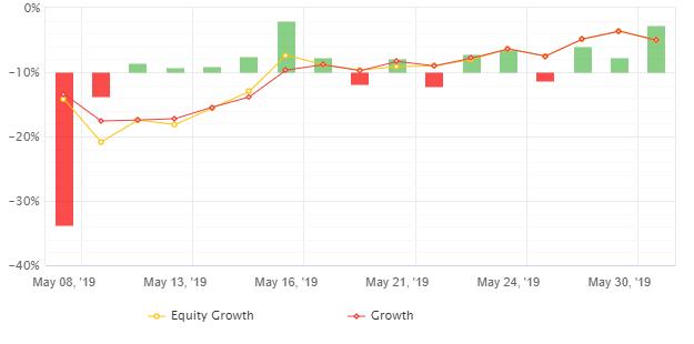 有料EAによる自動売買損益(2019年5月20日~31日)