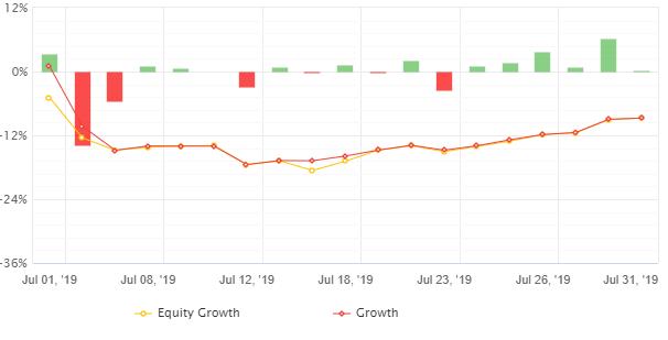 有料EAによる自動売買月間損益('19年7月)