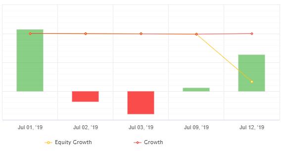 無料EA_トレーダーズプロの月間口座損益('19年7月)
