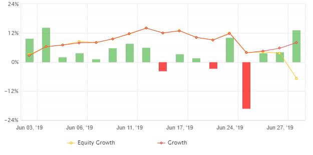 有料EAによる自動売買月間損益(19年6月)