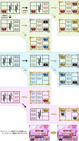 まどマギA スロット 評価 データに関連する画像3